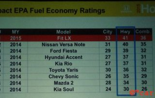 2015 Honda Fit fuel economy