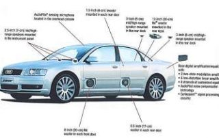 The Bose surround system in the 2004 Audi A8L