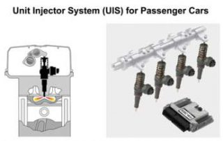 Unit injectors at each cylinder